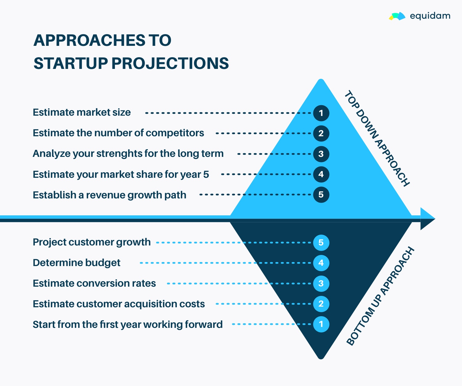 Startup Projections - How to start | Equidam
