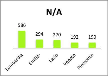 italian-startup-turnover-class6-equidam