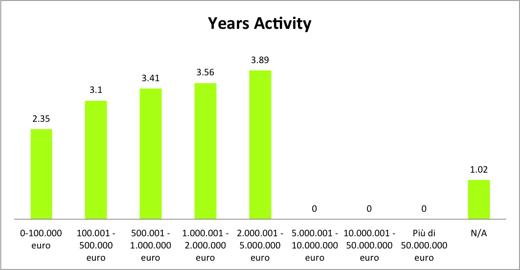 Italian-startups-years-activity-equidam
