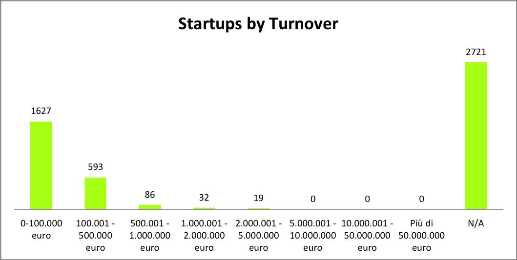 Italian-Startups-Turnover-Equidam