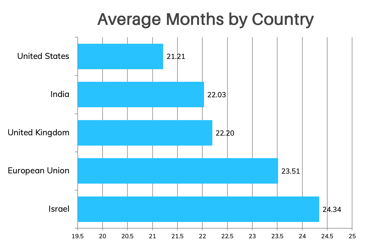 Average growth rate for startups