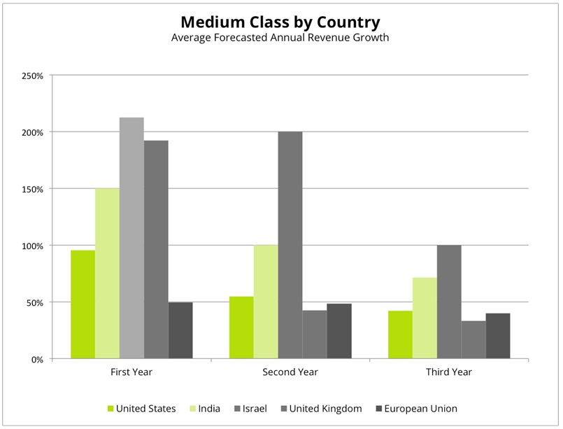 medium class by country
