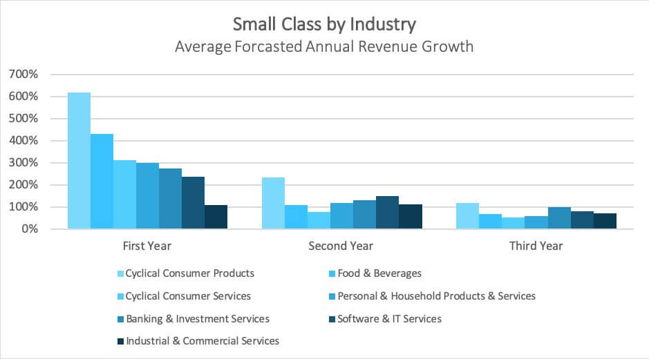 Rate by industry projected growth • Global