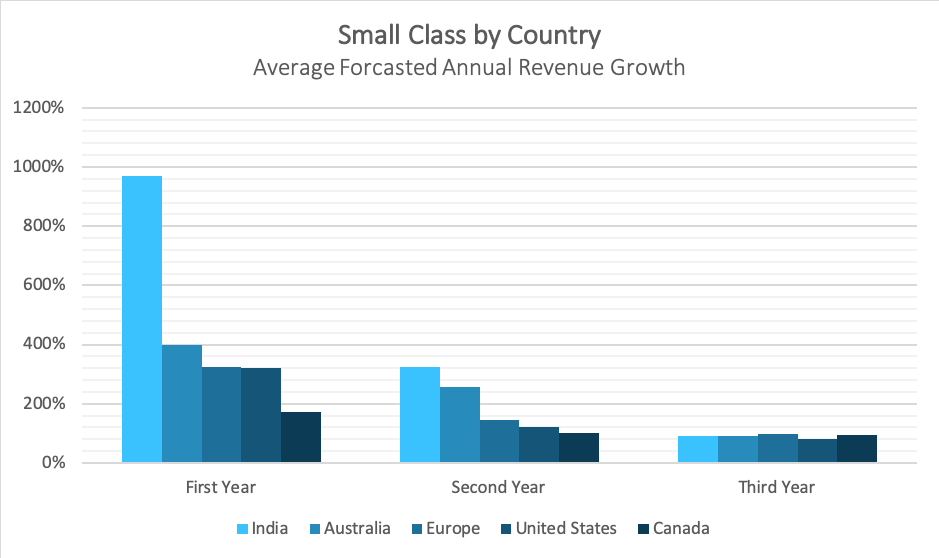 By rate projected industry growth Historical Growth