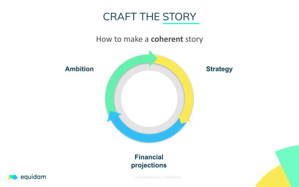 Startup Valuation: Craft the Story